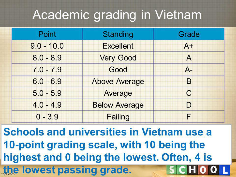Academic grading in Vietnam