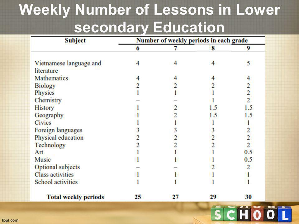 Weekly Number of Lessons in Lower secondary Education