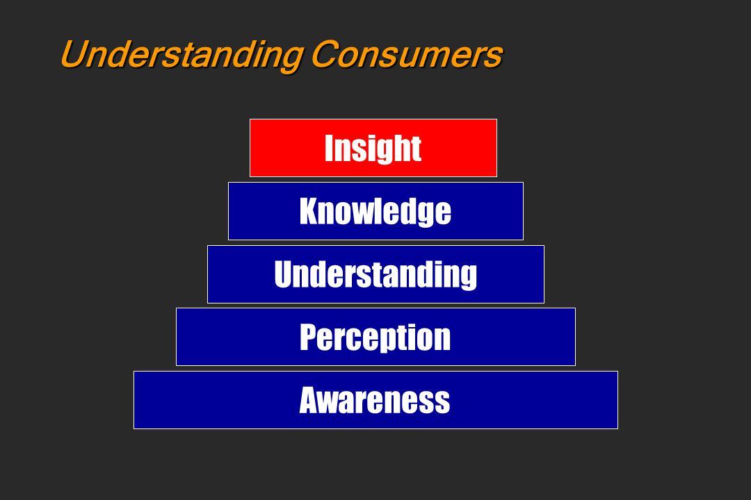 Understanding Consumers
