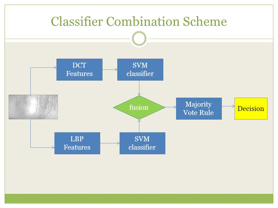 Classifier Combination Scheme