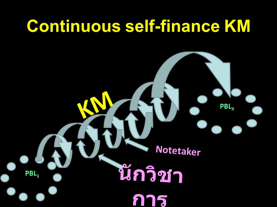 Continuous self-finance KM