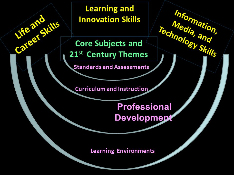 Life and Career Skills Learning and Innovation Skills