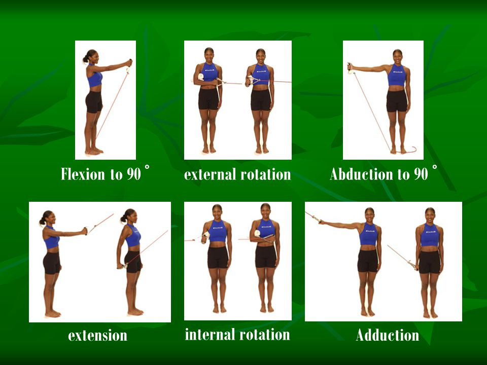 Flexion to 90 ° external rotation Abduction to 90 ° extension internal rotation Adduction