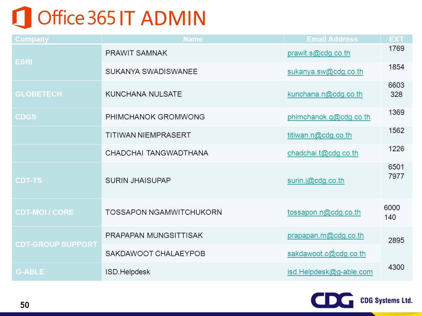 IT ADMIN Company Name Email Address EXT ESRI PRAWIT SAMNAK