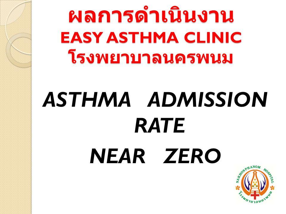 ผลการดำเนินงาน EASY ASTHMA CLINIC โรงพยาบาลนครพนม
