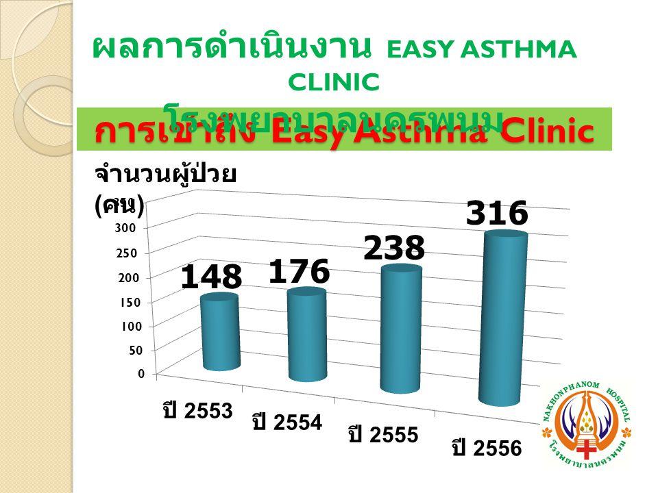 การเข้าถึง Easy Asthma Clinic
