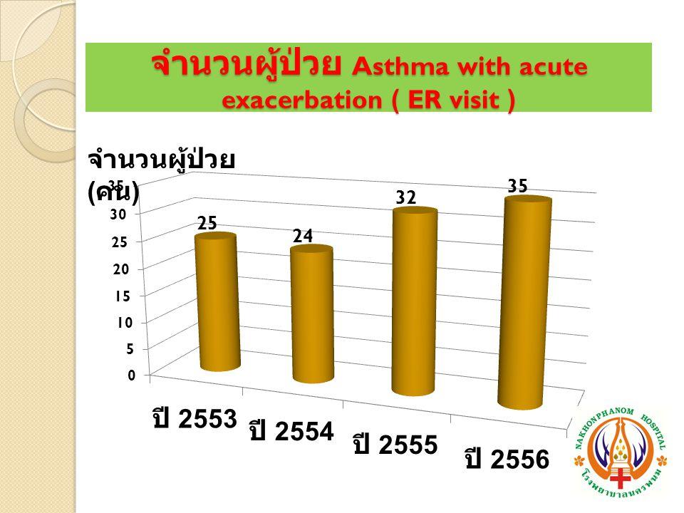 จำนวนผู้ป่วย Asthma with acute exacerbation ( ER visit )