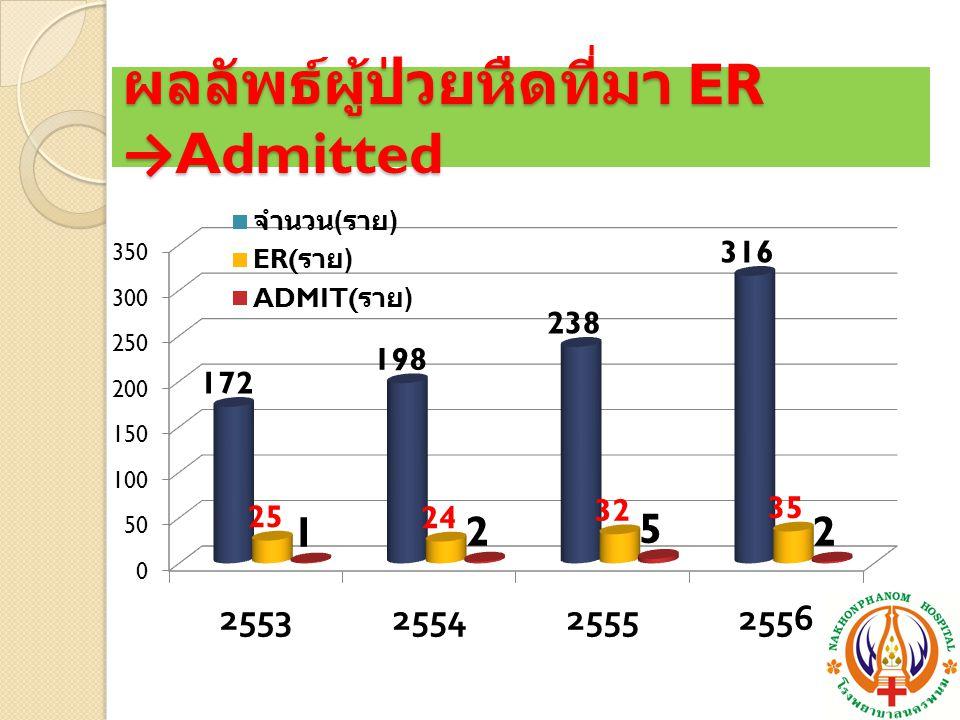 ผลลัพธ์ผู้ป่วยหืดที่มา ER →Admitted
