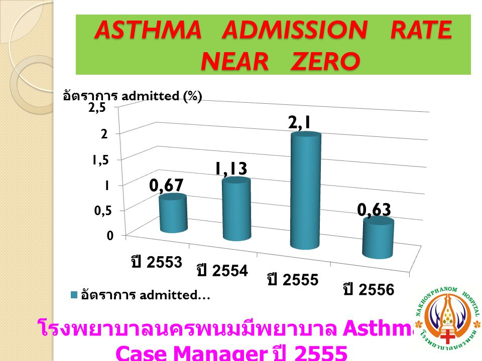 ASTHMA ADMISSION RATE NEAR ZERO