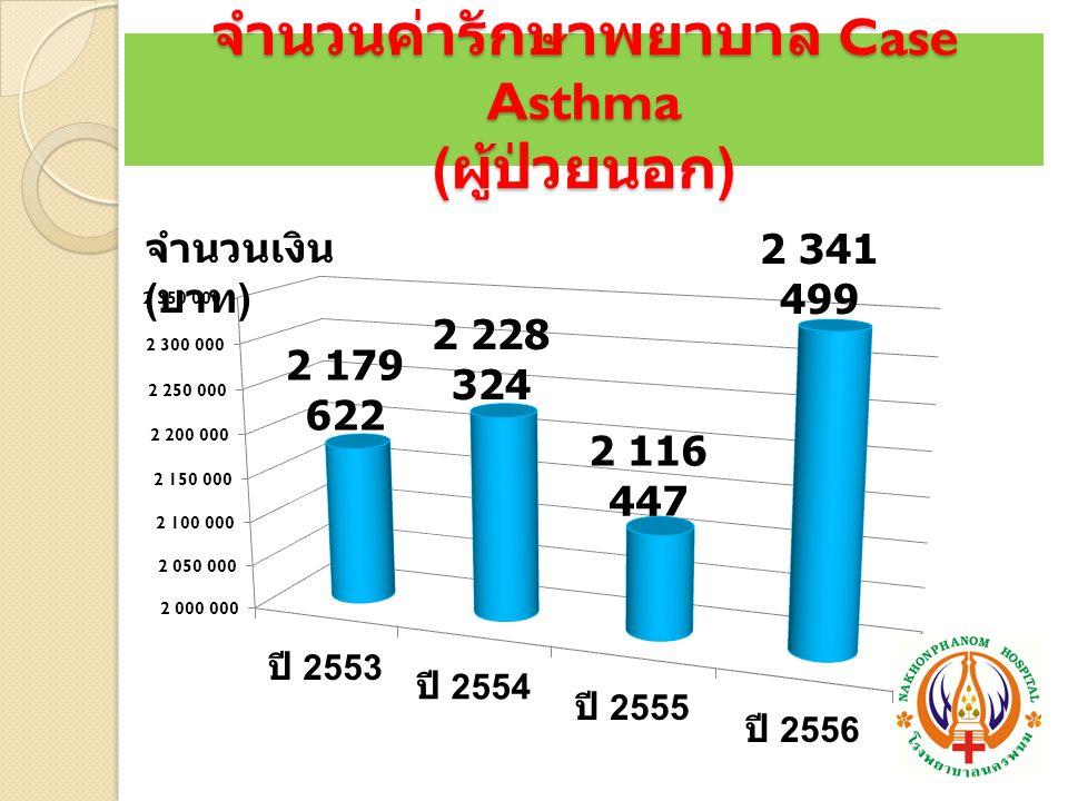 จำนวนค่ารักษาพยาบาล Case Asthma (ผู้ป่วยนอก)