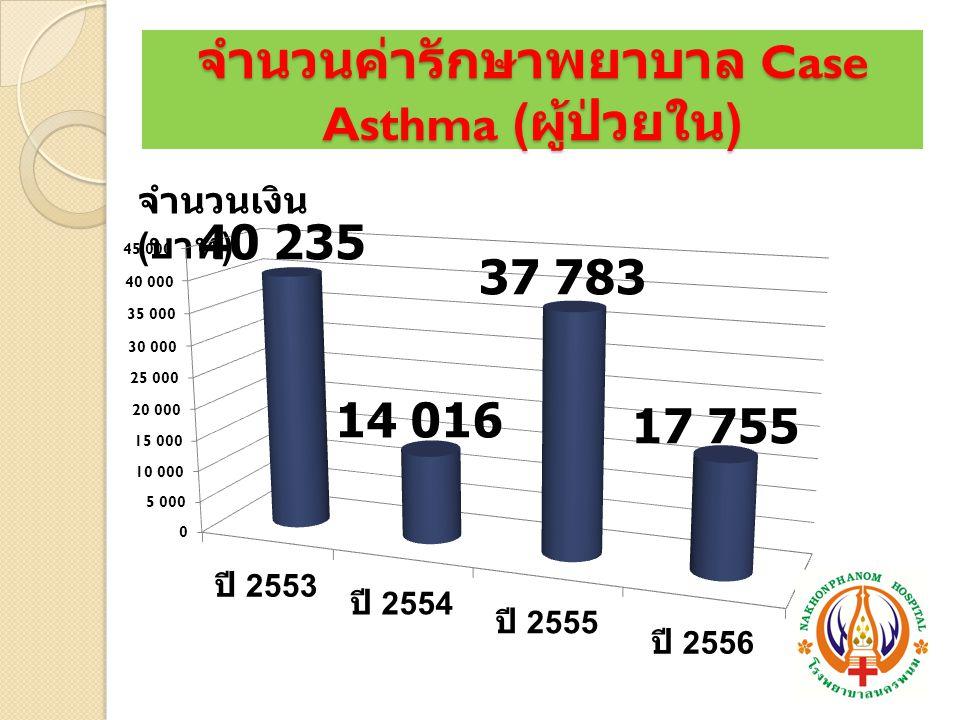 จำนวนค่ารักษาพยาบาล Case Asthma (ผู้ป่วยใน)