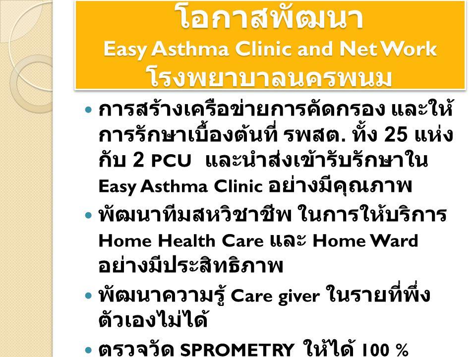 โอกาสพัฒนา Easy Asthma Clinic and Net Work โรงพยาบาลนครพนม