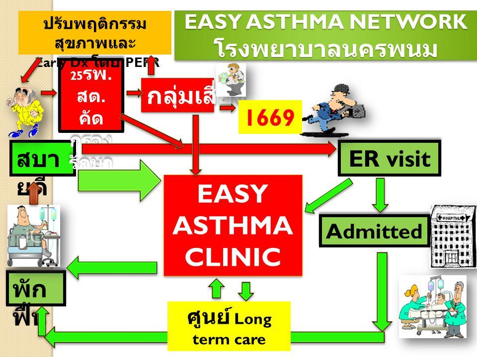 EASY ASTHMA NETWORK โรงพยาบาลนครพนม