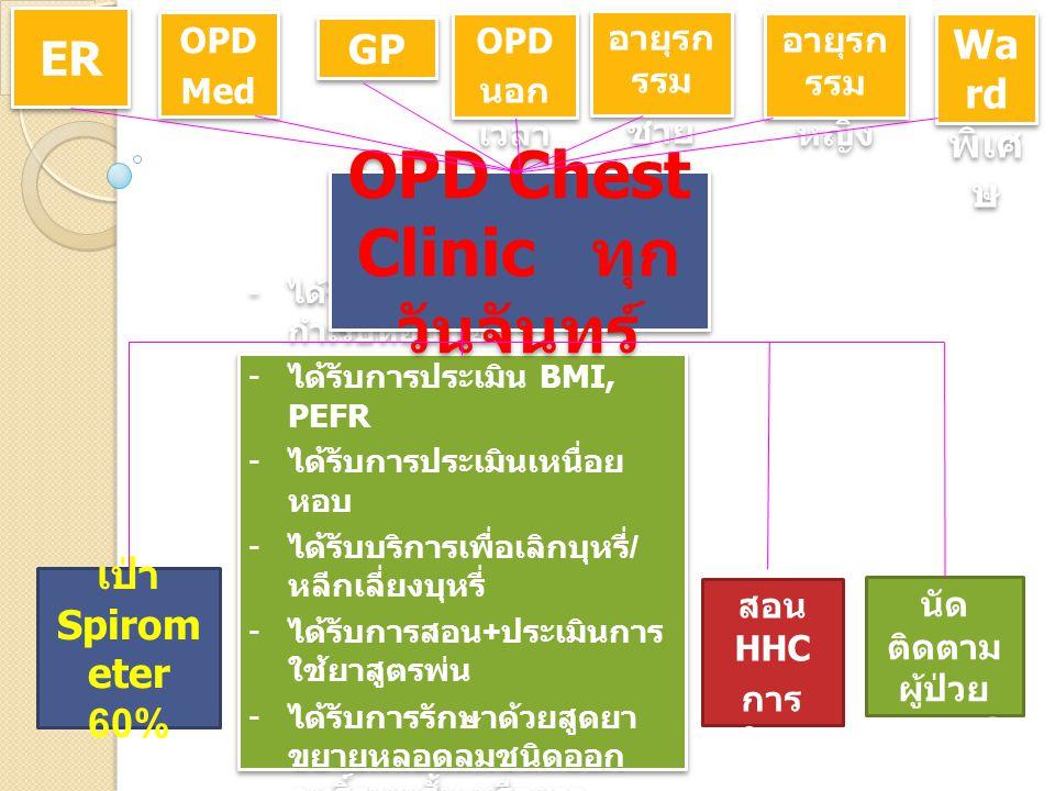 OPD Chest Clinic ทุกวันจันทร์ นัดติดตามผู้ป่วยทุก 1-3 เดือน