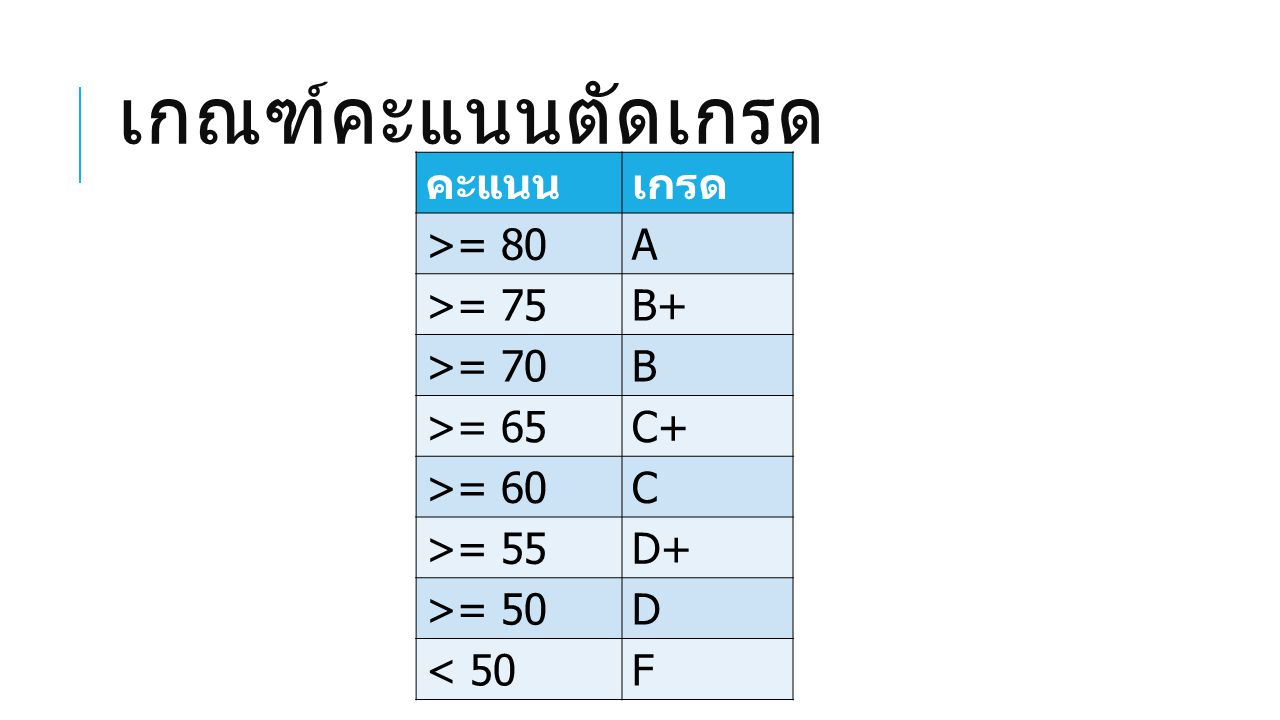 เกณฑ์คะแนนตัดเกรด คะแนน เกรด >= 80 A >= 75 B+ >= 70 B