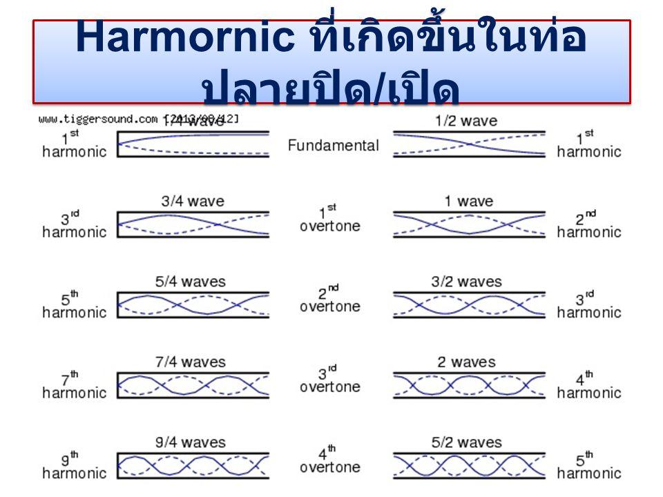 Harmornic ที่เกิดขึ้นในท่อปลายปิด/เปิด