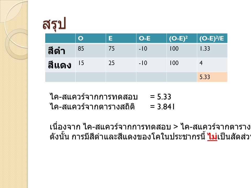สรุป สีดำ สีแดง ไค-สแควร์จากการทดสอบ = 5.33
