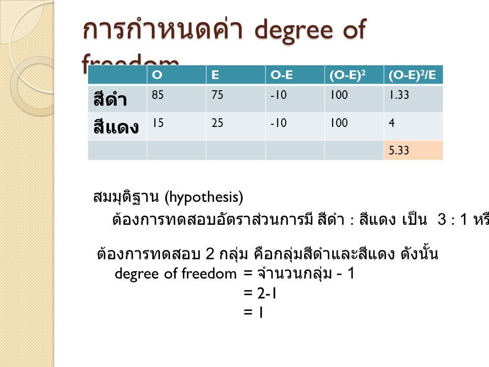 การกำหนดค่า degree of freedom