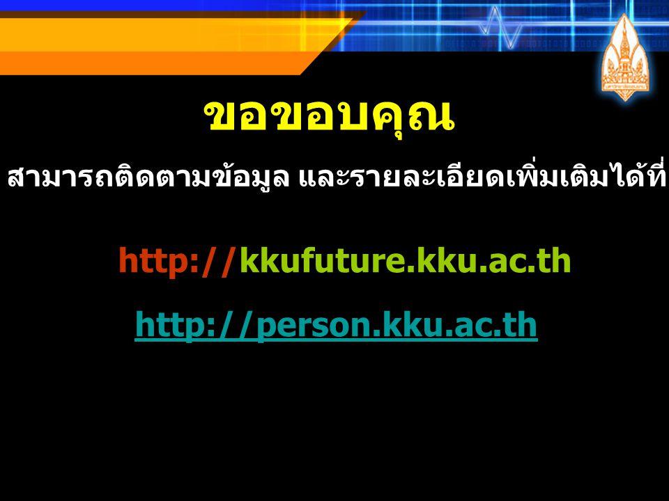 ขอขอบคุณ http://kkufuture.kku.ac.th http://person.kku.ac.th