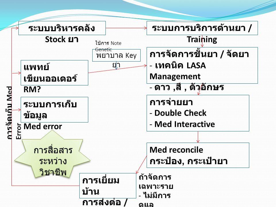 ระบบบริหารคลัง Stock ยา ระบบการบริการด้านยา / Training