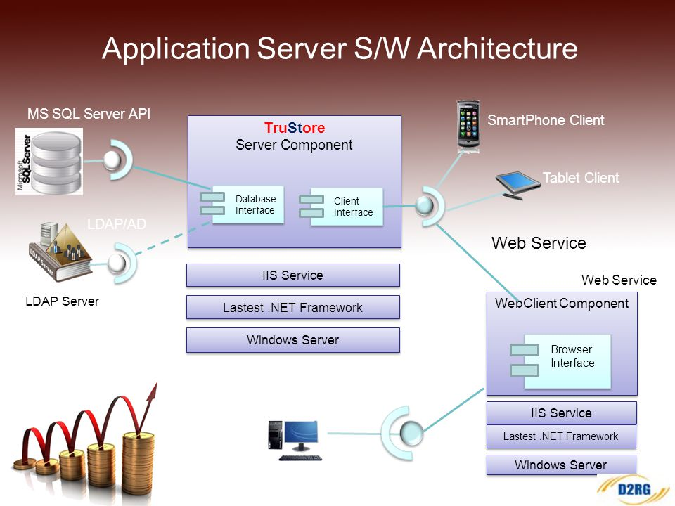 Application Server S/W Architecture