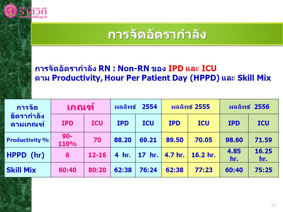 การจัดอัตรากำลัง เกณฑ์ การจัดอัตรากำลัง RN : Non-RN ของ IPD และ ICU