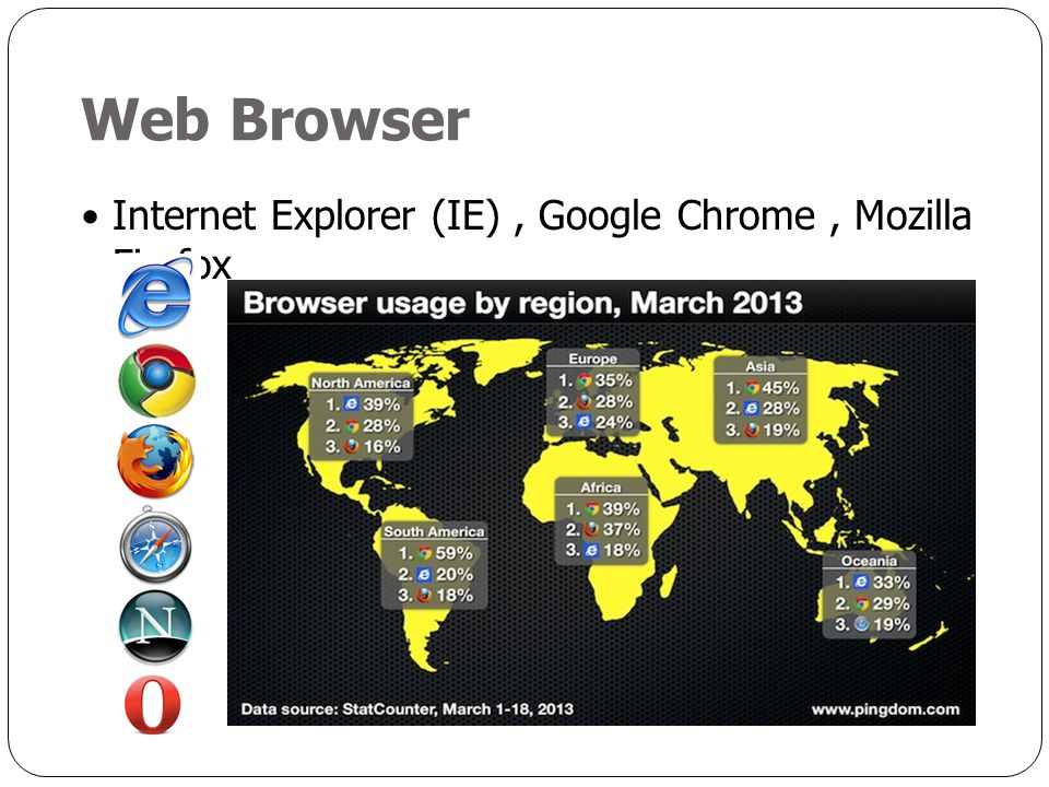 Web Browser Internet Explorer (IE) , Google Chrome , Mozilla Firefox