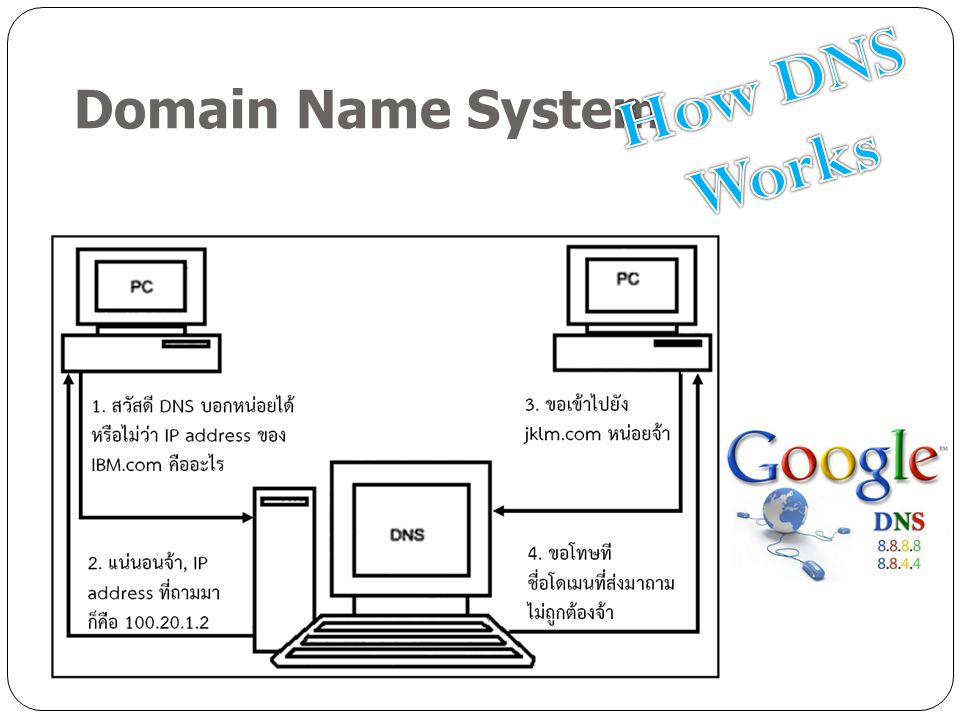 Domain Name System How DNS Works