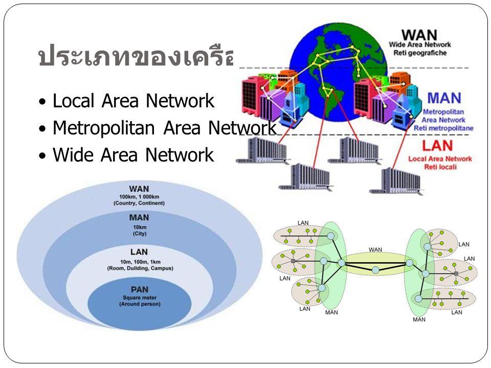 ประเภทของเครือข่าย Local Area Network Metropolitan Area Network