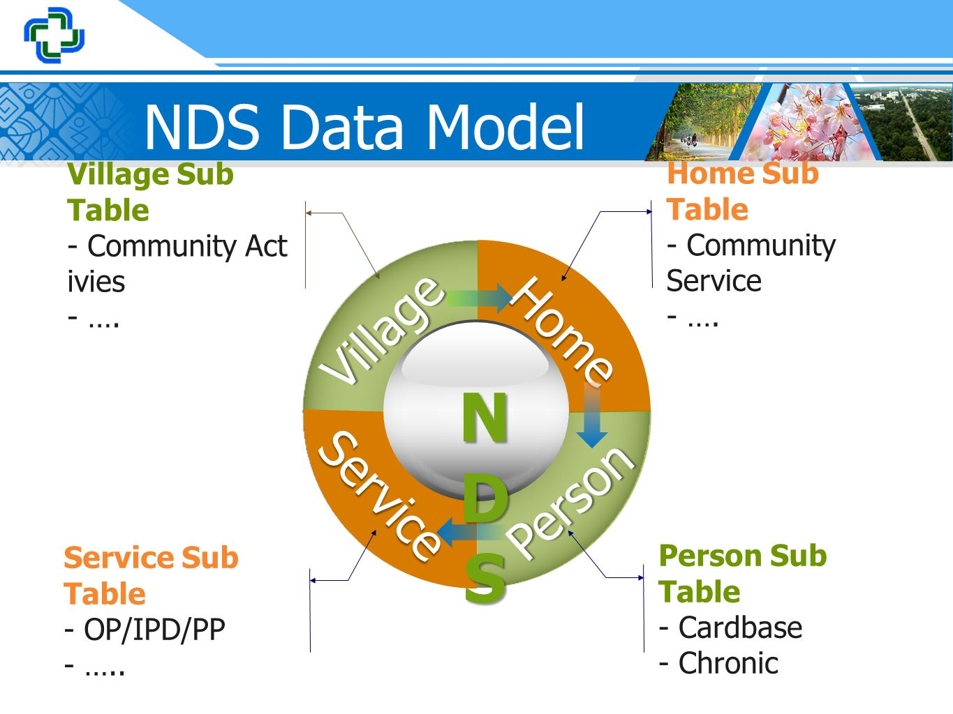 NDS NDS Data Model Village Home Service Person Village Sub Table