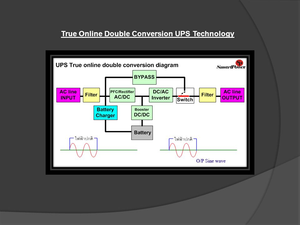 True Online Double Conversion UPS Technology