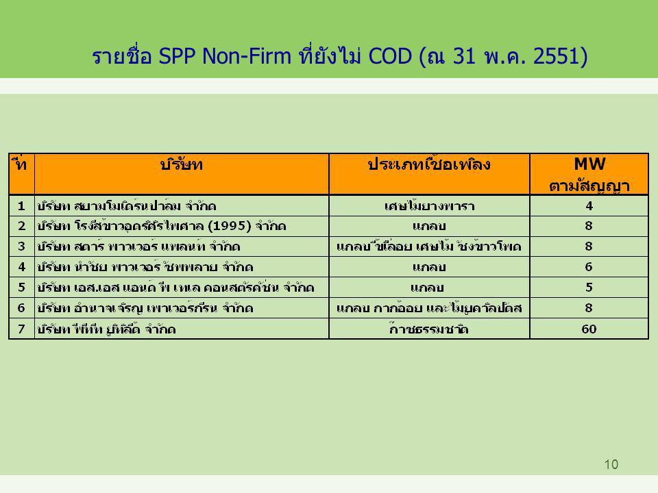รายชื่อ SPP Non-Firm ที่ยังไม่ COD (ณ 31 พ.ค. 2551)
