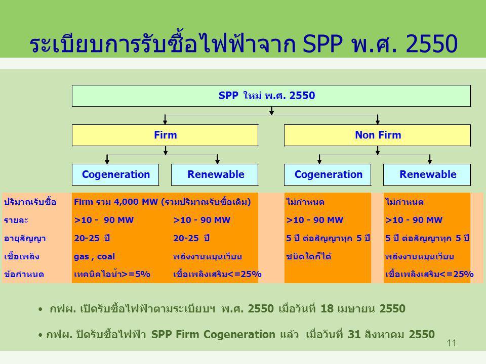ระเบียบการรับซื้อไฟฟ้าจาก SPP พ.ศ. 2550