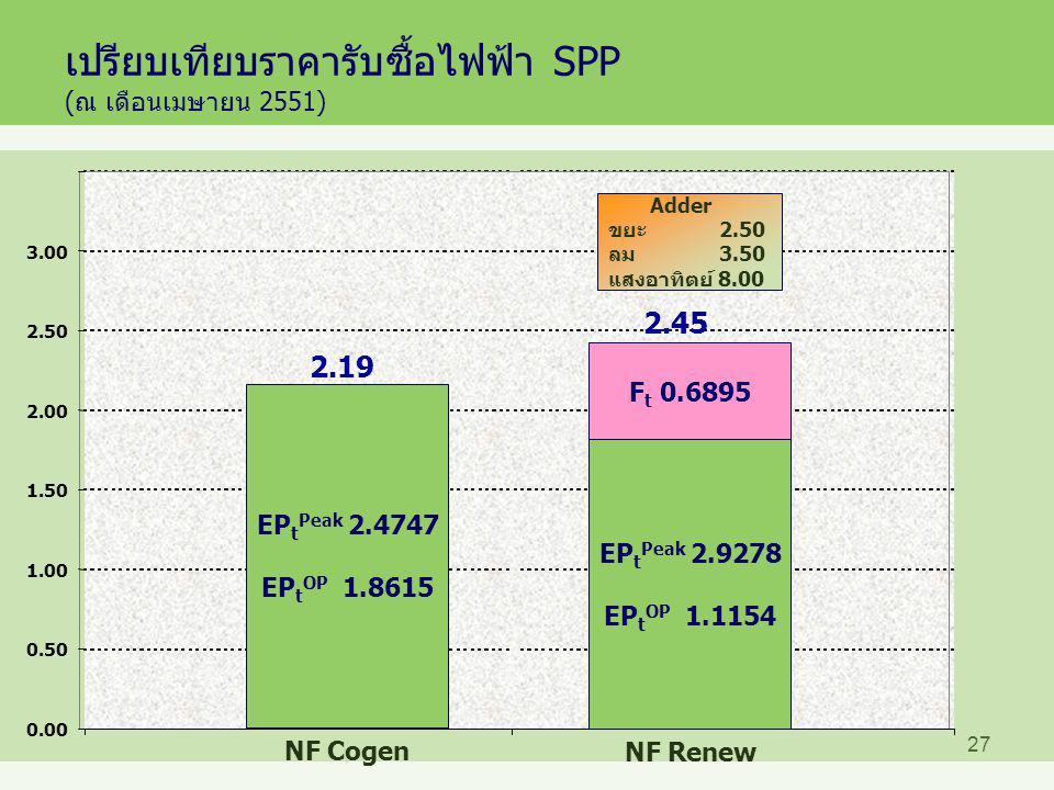 เปรียบเทียบราคารับซื้อไฟฟ้า SPP (ณ เดือนเมษายน 2551)
