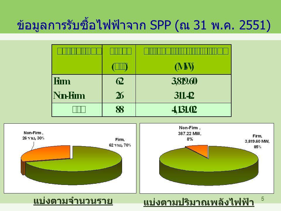 ข้อมูลการรับซื้อไฟฟ้าจาก SPP (ณ 31 พ.ค. 2551)