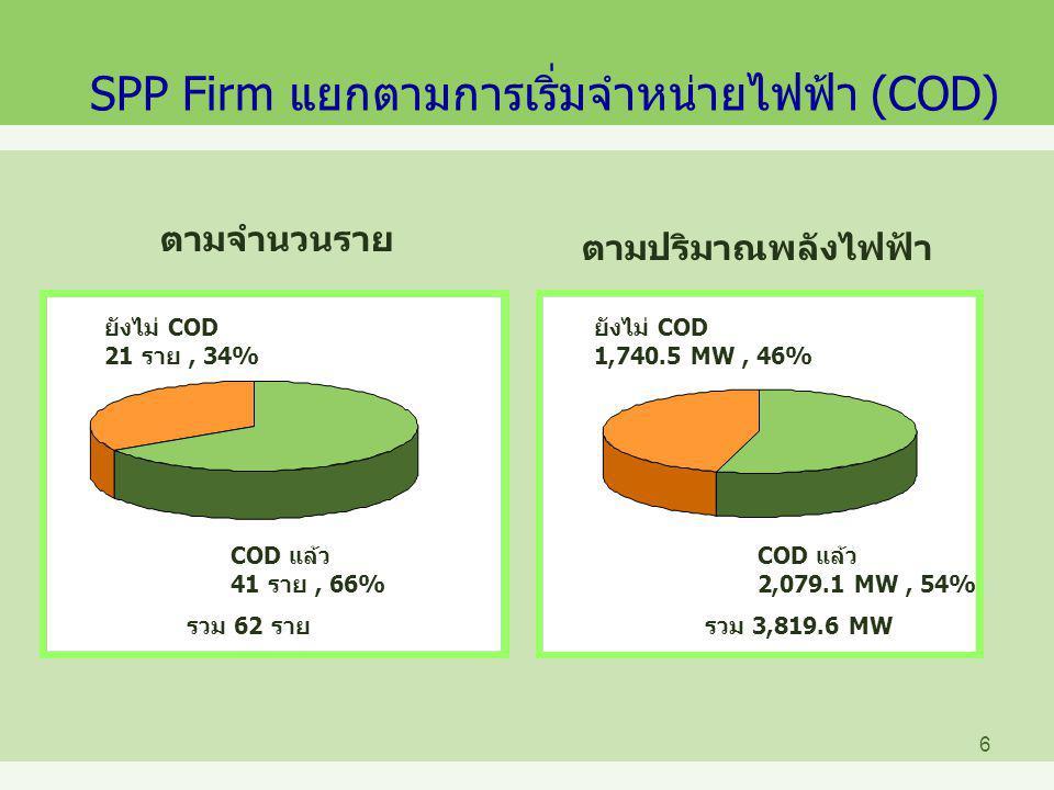 SPP Firm แยกตามการเริ่มจำหน่ายไฟฟ้า (COD)