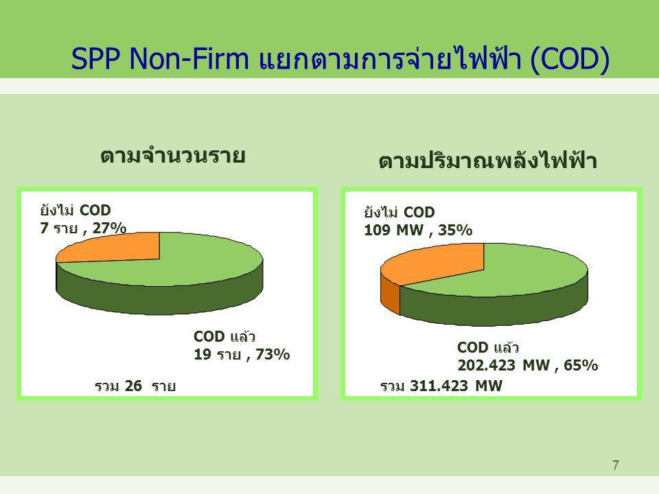 SPP Non-Firm แยกตามการจ่ายไฟฟ้า (COD)