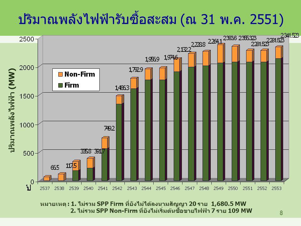 ปริมาณพลังไฟฟ้ารับซื้อสะสม (ณ 31 พ.ค. 2551)