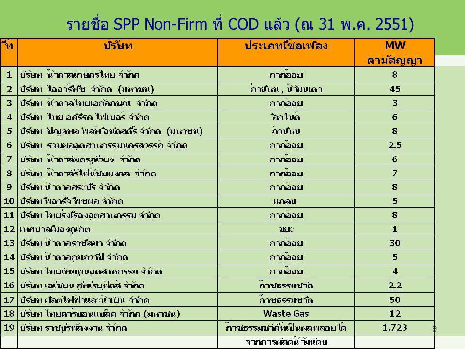 รายชื่อ SPP Non-Firm ที่ COD แล้ว (ณ 31 พ.ค. 2551)