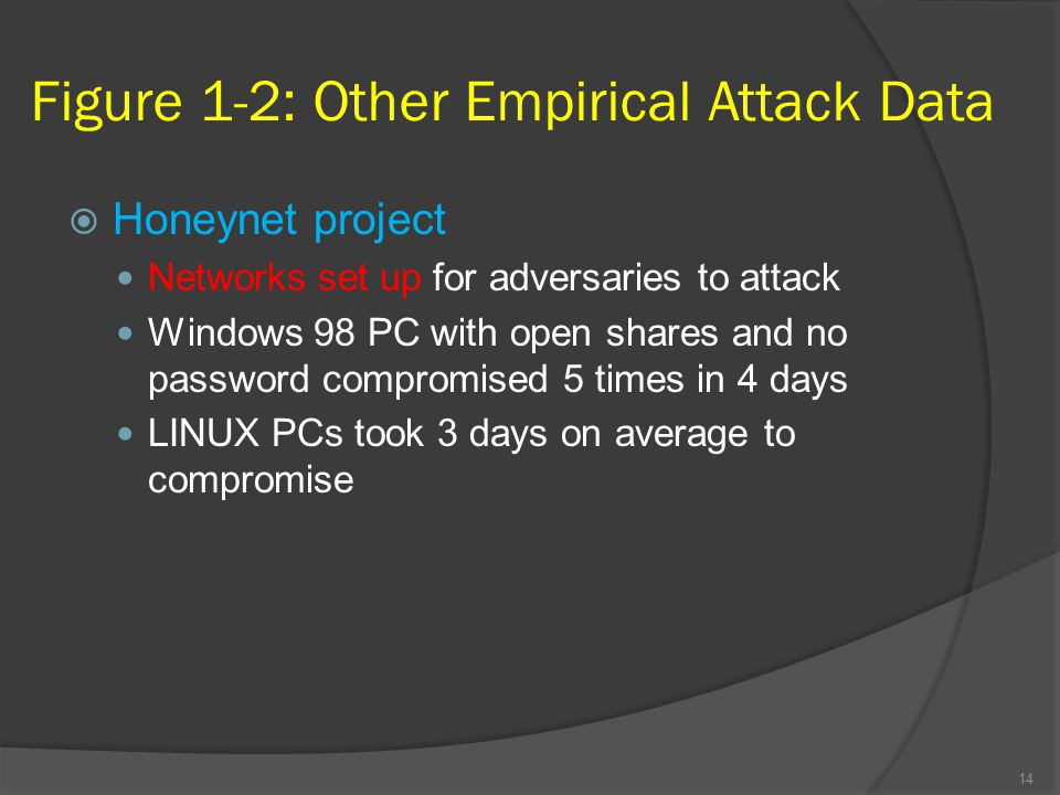 Figure 1-2: Other Empirical Attack Data
