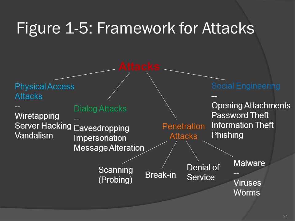 Figure 1-5: Framework for Attacks