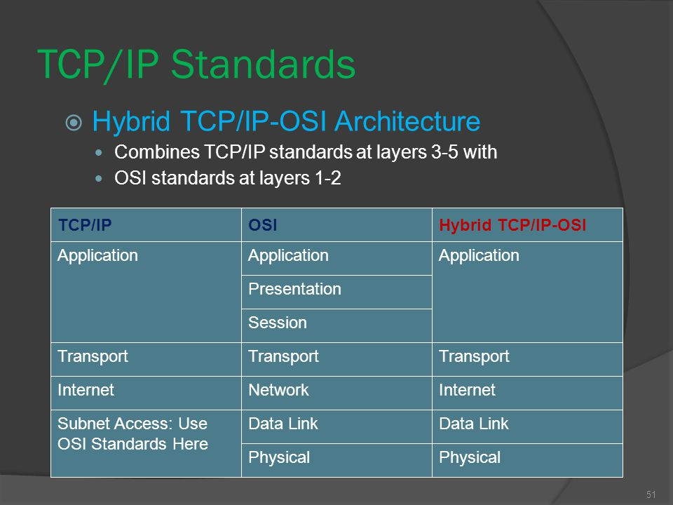 TCP/IP Standards Hybrid TCP/IP-OSI Architecture