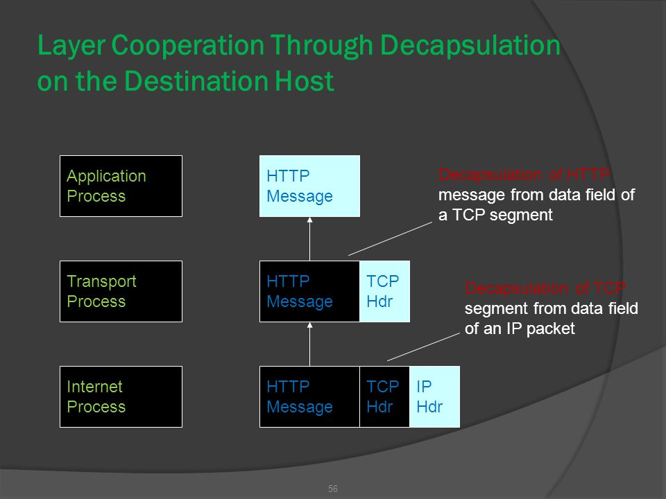 Layer Cooperation Through Decapsulation on the Destination Host