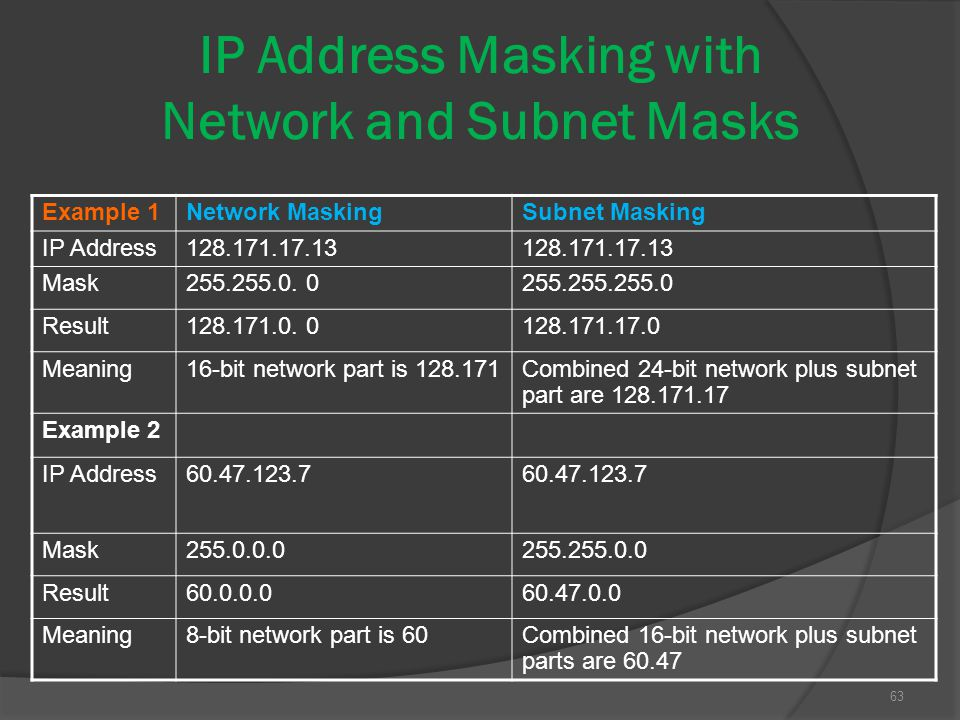 IP Address Masking with Network and Subnet Masks