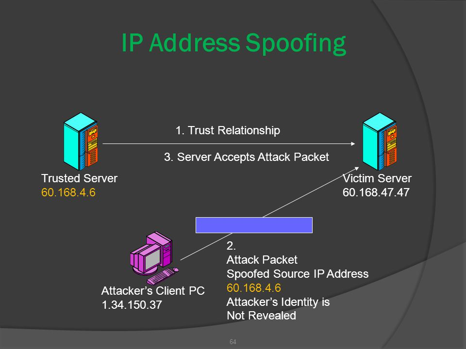 IP Address Spoofing 1. Trust Relationship