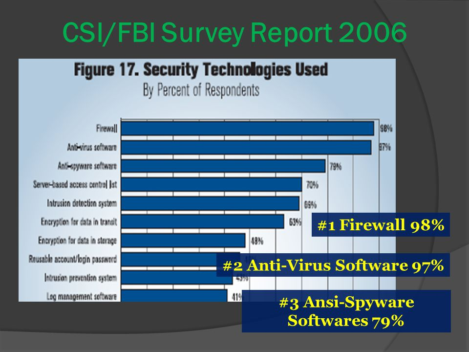 #2 Anti-Virus Software 97% #3 Ansi-Spyware Softwares 79%