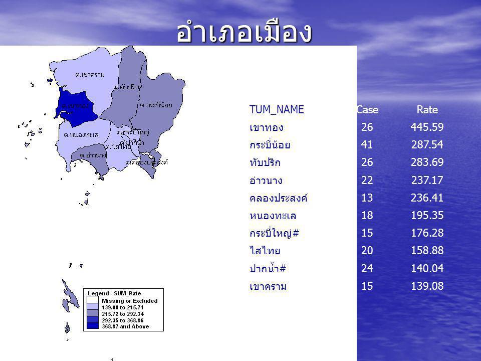 อำเภอเมือง TUM_NAME Case Rate เขาทอง 26 445.59 กระบี่น้อย 41 287.54