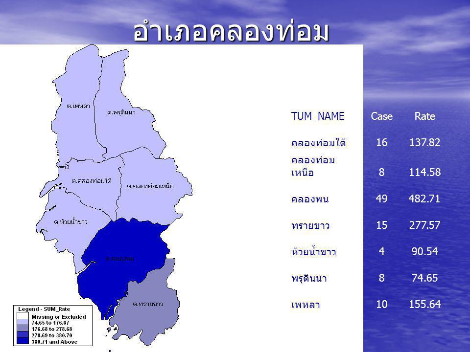 อำเภอคลองท่อม TUM_NAME Case Rate คลองท่อมใต้ 16 137.82 คลองท่อมเหนือ 8