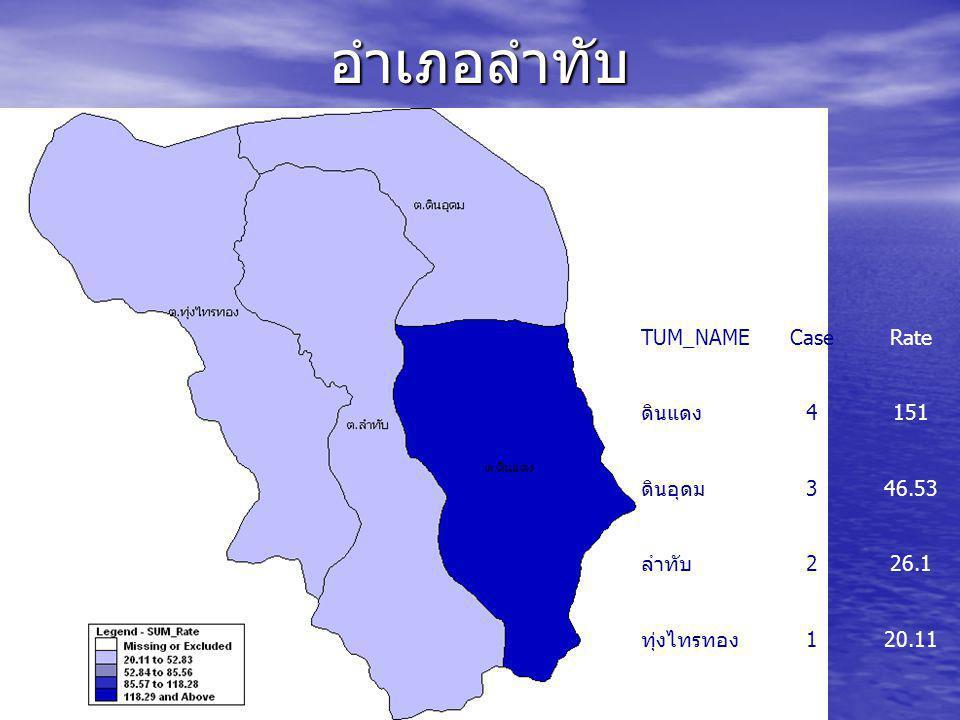 อำเภอลำทับ TUM_NAME Case Rate ดินแดง 4 151 ดินอุดม 3 46.53 ลำทับ 2