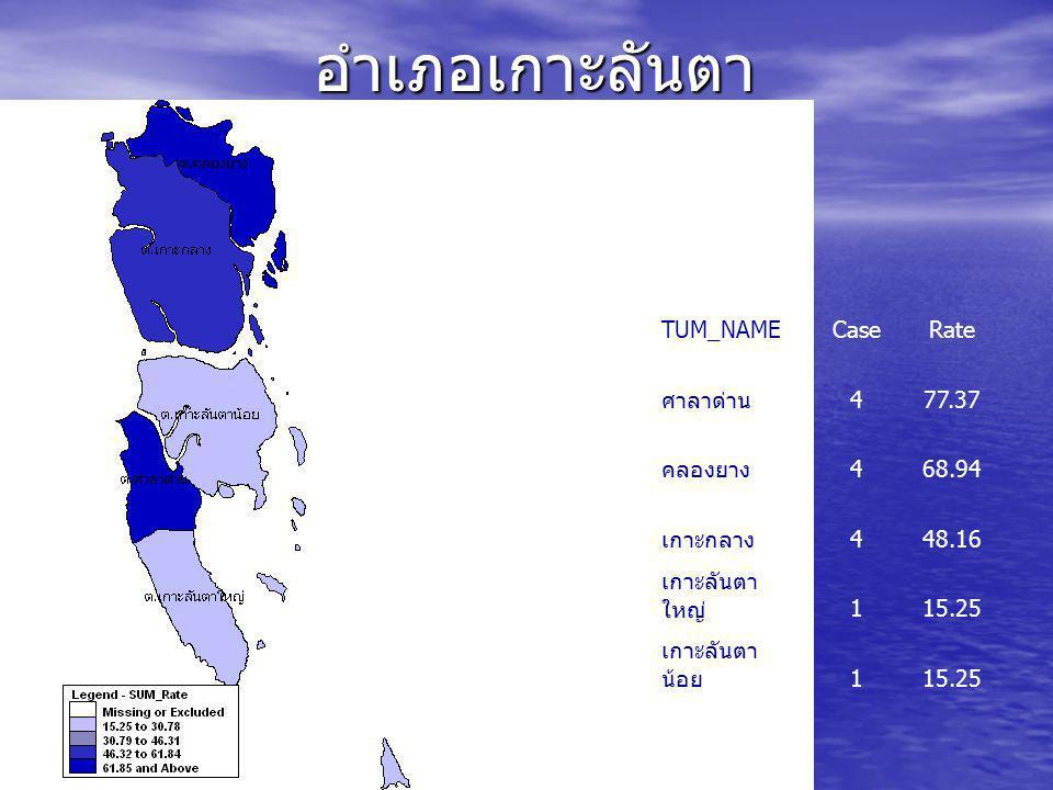 อำเภอเกาะลันตา TUM_NAME Case Rate ศาลาด่าน 4 77.37 คลองยาง 68.94